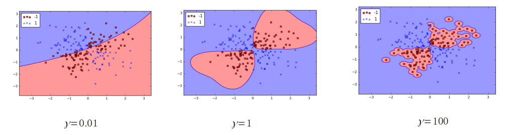Support Vector Machine: Kernel Trick