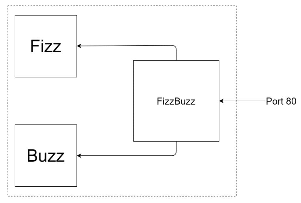 An architecture diagram for the distributed FizzBuzz application