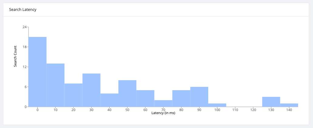 Search Latency