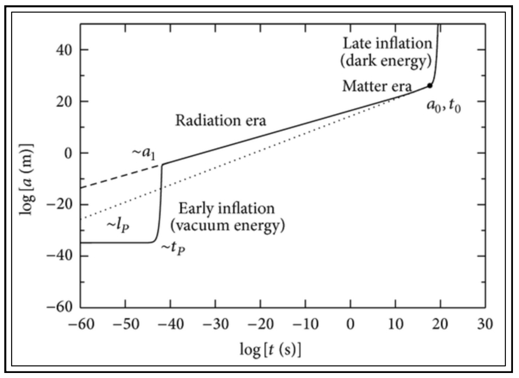 The evolution of the scale factor a as a function of time in logarithmic scales.