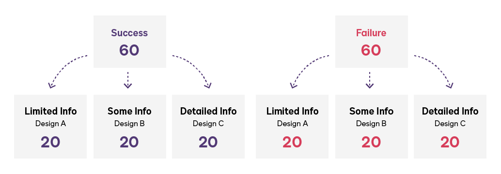 An image illustrating six test groups with limited, some, and detailed levels of information.