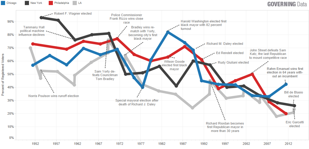 How Data Can Help You Turnout the Local Vote in 2016