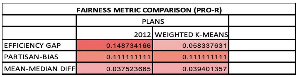 Fairness metric comparison for 2012 and weighted k-means plan