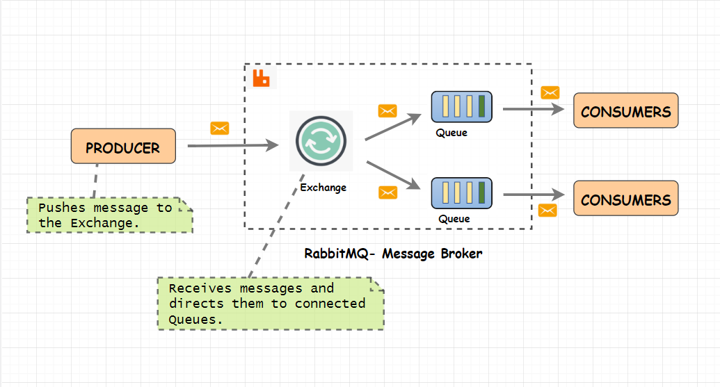An introduction to RabbitMQ, a broker that deals in messages