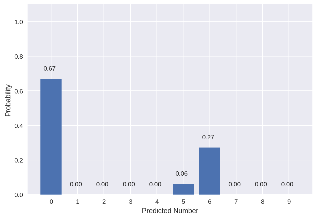 Guide to Coding a Custom Convolutional Neural Network in