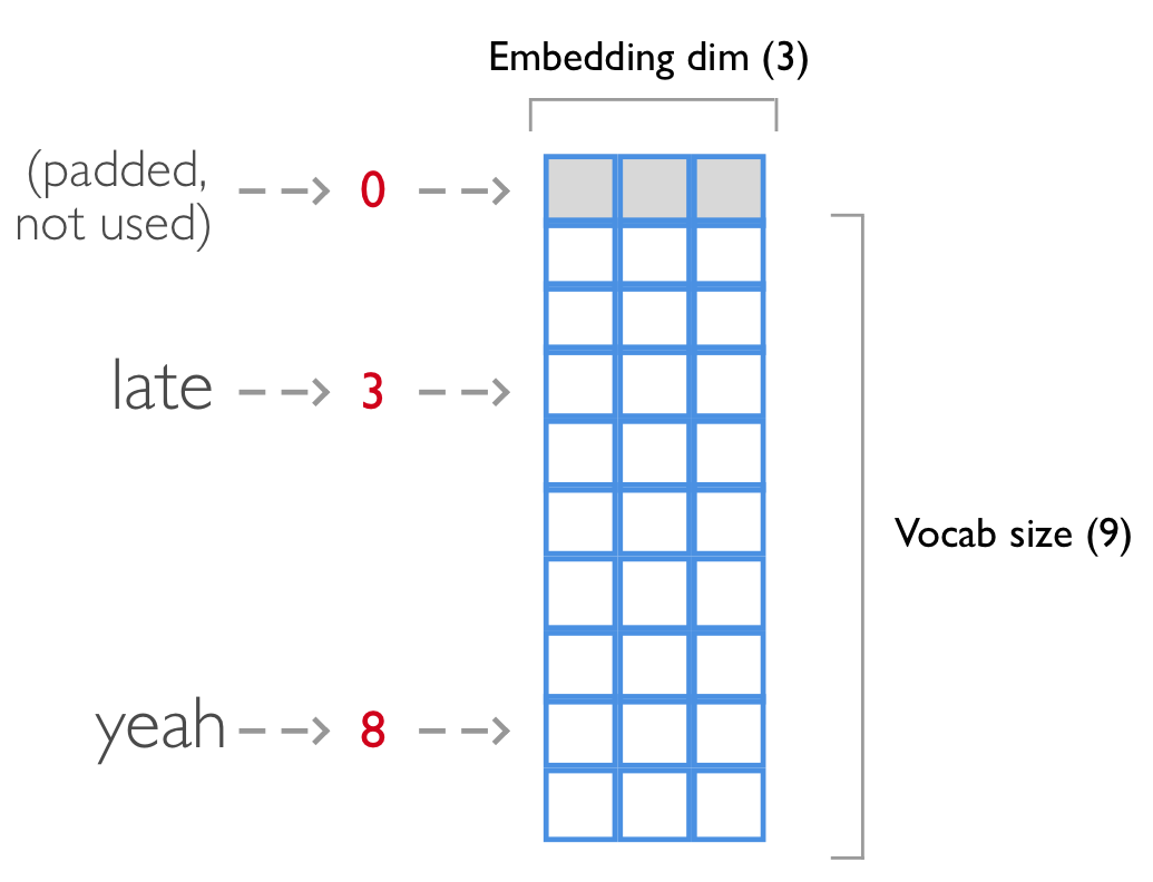 Taming LSTMs: Variable-sized mini-batches and why PyTorch is