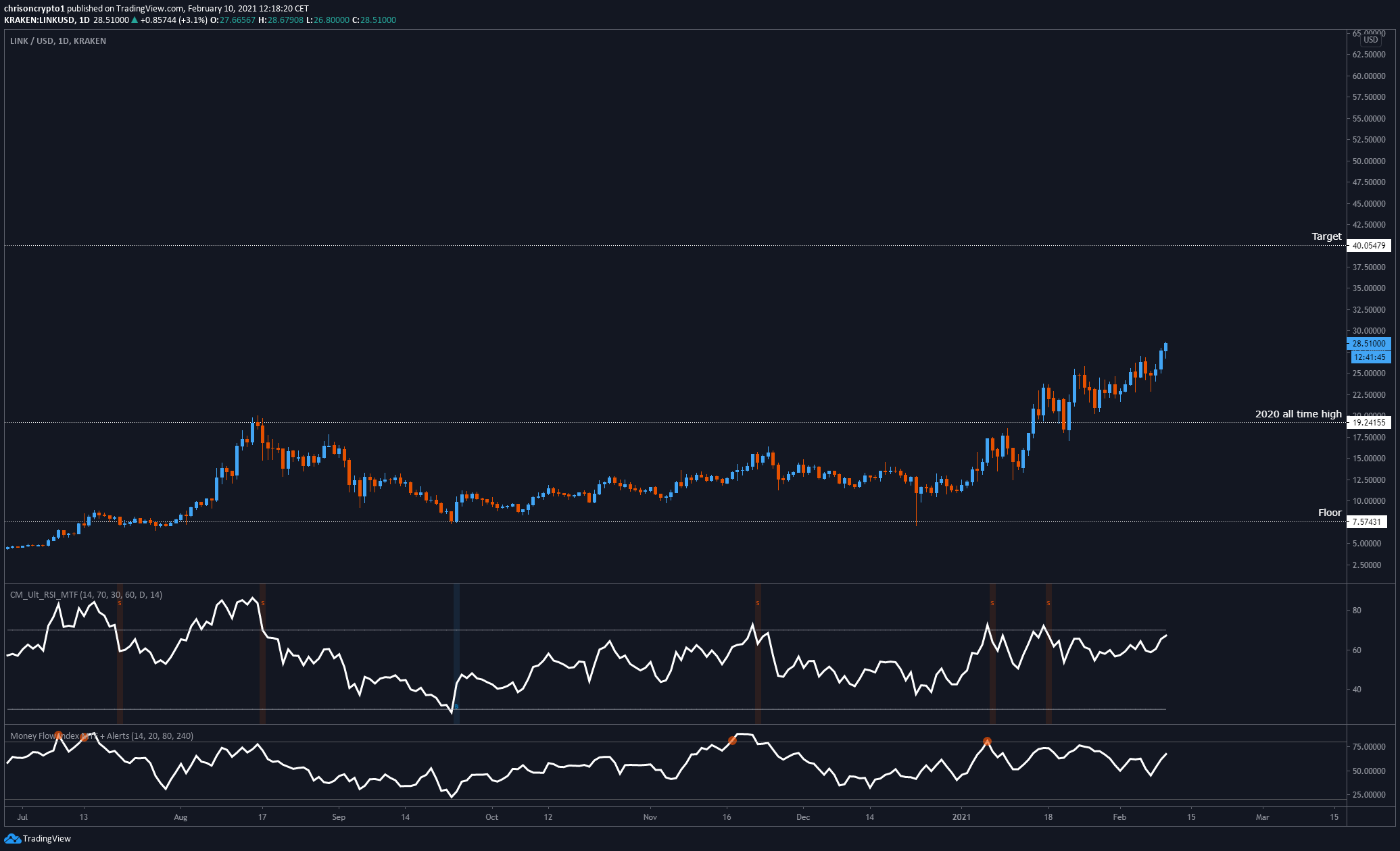 Ethereum Hits 1800 For The First Time After Cme Futures Launch By Christopher Coinmonks Feb 2021 Medium