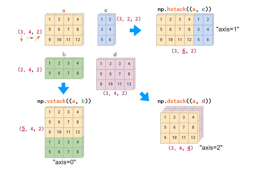 Diagram showing the NumPy uses (y,x,z) order