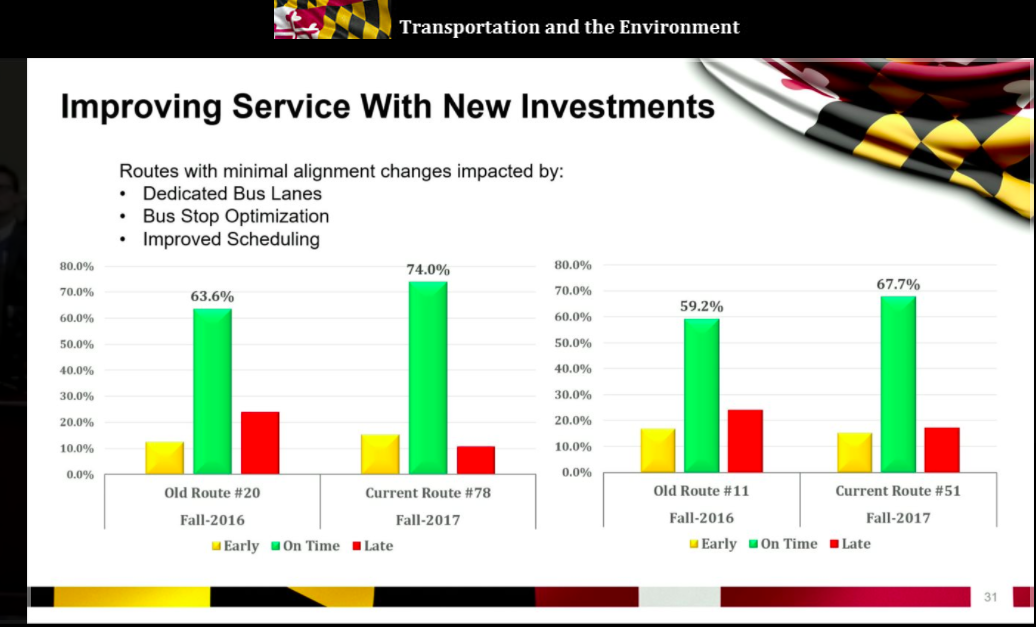 Only 67 Of Baltimorelink Locallink Buses Show Up On Time