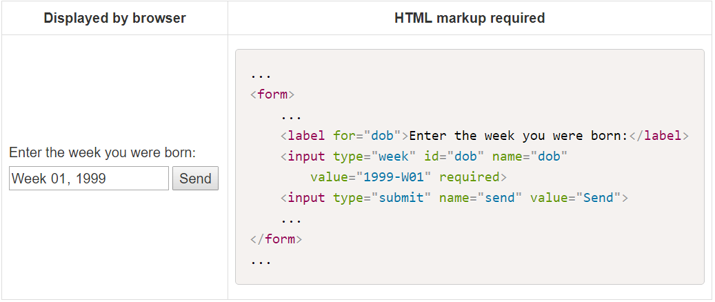 An In-depth Guide to HTML Forms - The Geekiest One - Medium