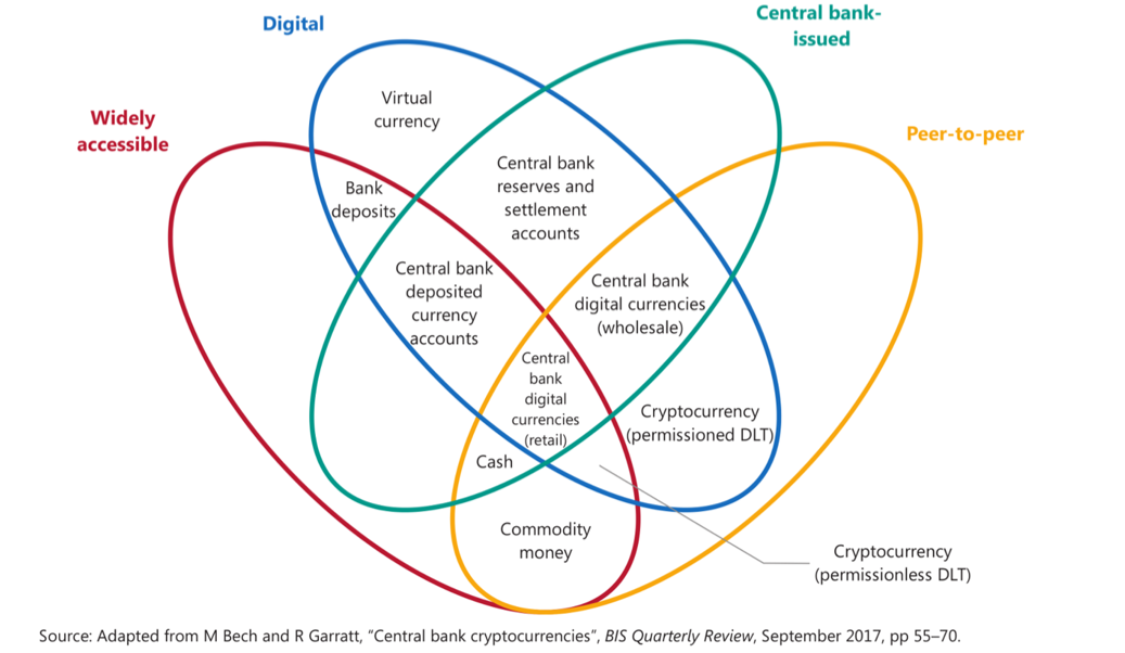 """""""Money flower"""" venn diagram illustrating the attributes that differentiate various kinds of currency."""