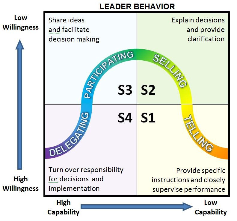 Situational Leadership Model Images