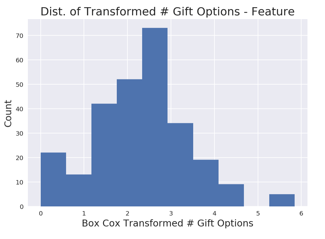 What to do when your data fails OLS Regression assumptions