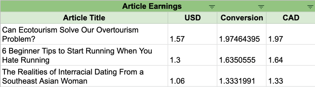 A google table of how much my top 3 articles earned in March.