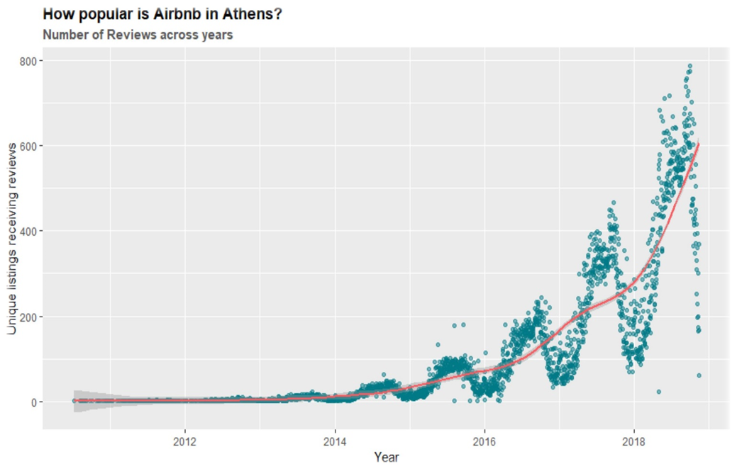 Identifying Primary Determinants of Airbnb Pricing: An