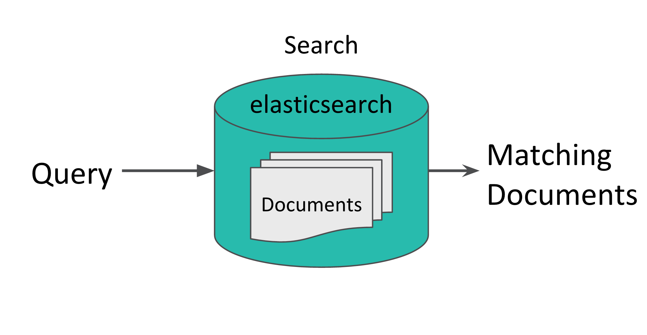 ElasticSearch: demystifying the bool query - Autotrader