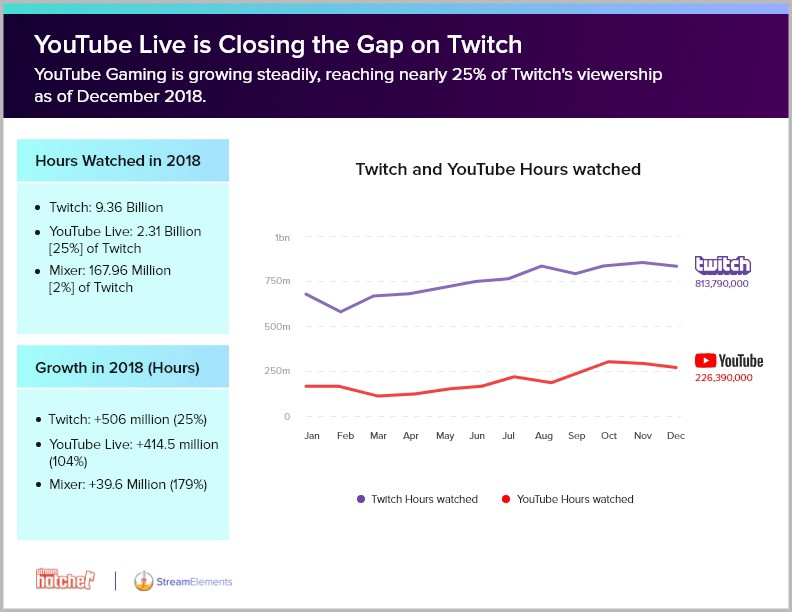 Streaming in 2018 — The State of the Stream - StreamElements