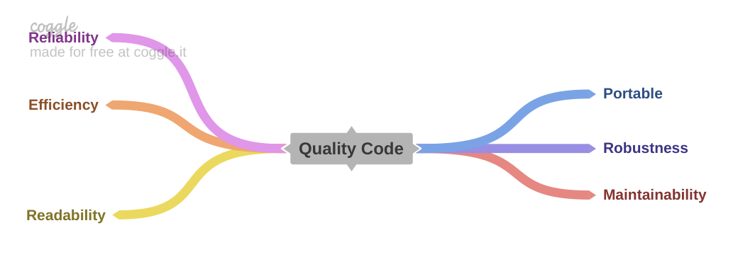 Reliability , Efficiency , Readability , Portable , Robust, Maintainable code are keys of Quality Code.