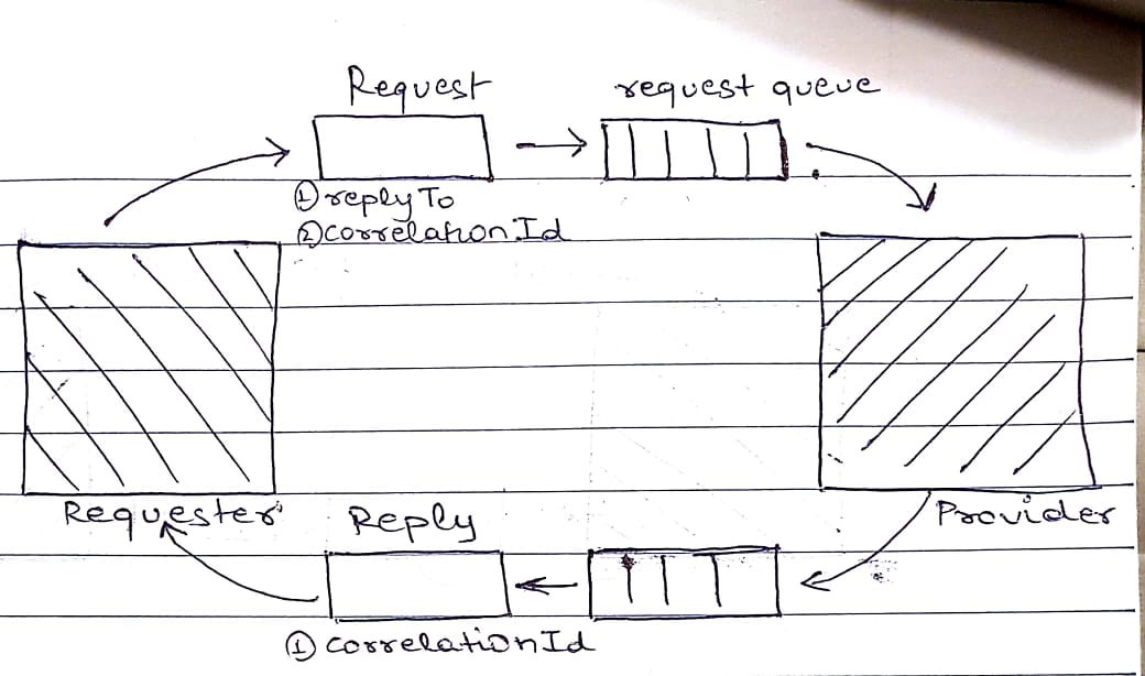 Microservices: Asynchronous Request Response Pattern