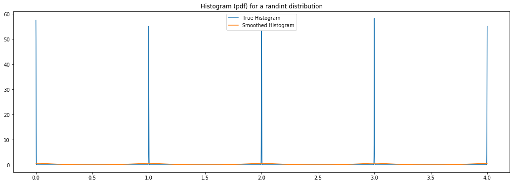Histogram for an Hyperopt integer distribution