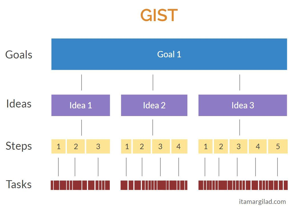 Image result for gist goals