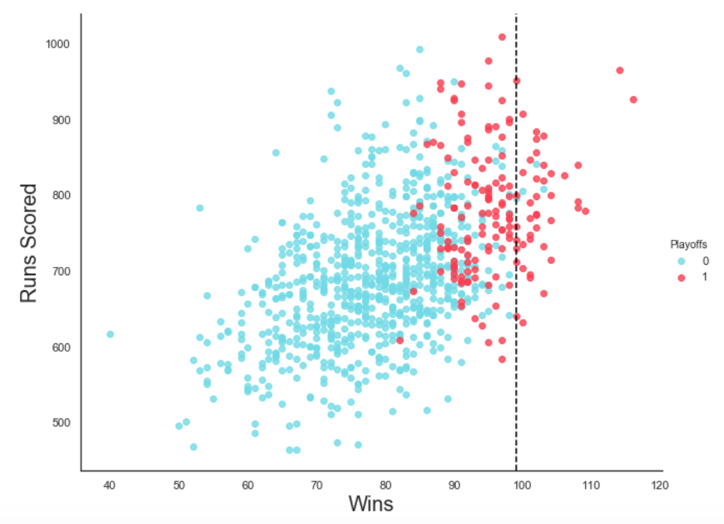 Moneyball — Linear Regression - Towards Data Science