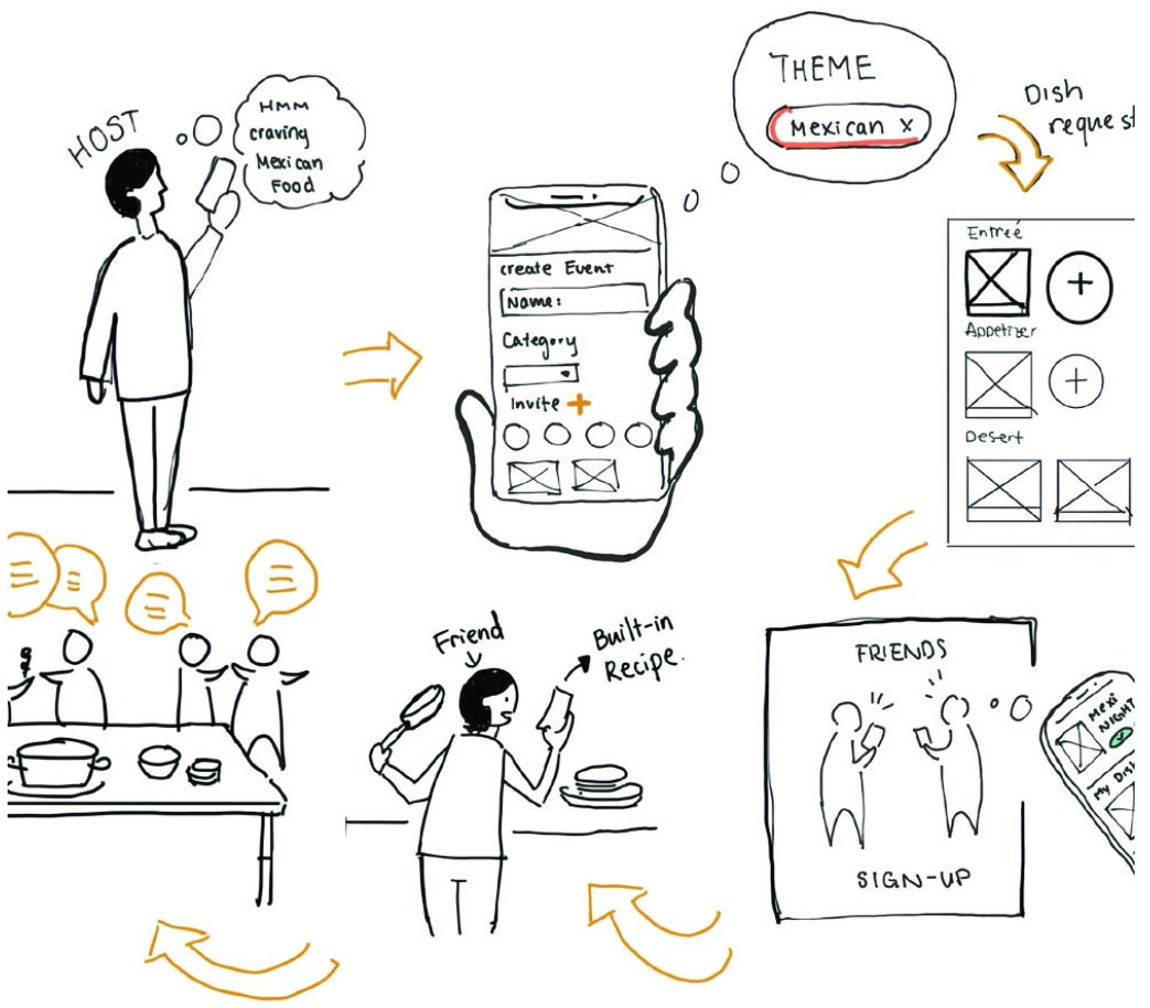 A short user flow demonstrates how a woman coordinates her potluck