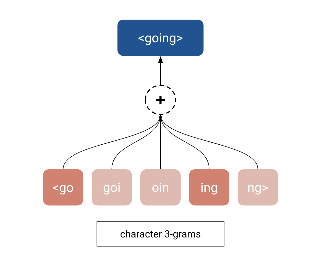 """The embedding for """"going"""" is computed as the sum of its character 3-gram embeddings"""