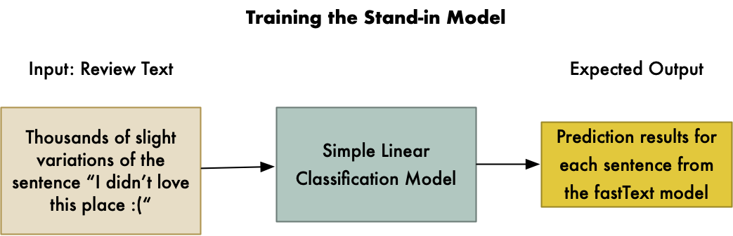 Natural Language Processing Is Fun Part 3: Explaining Model