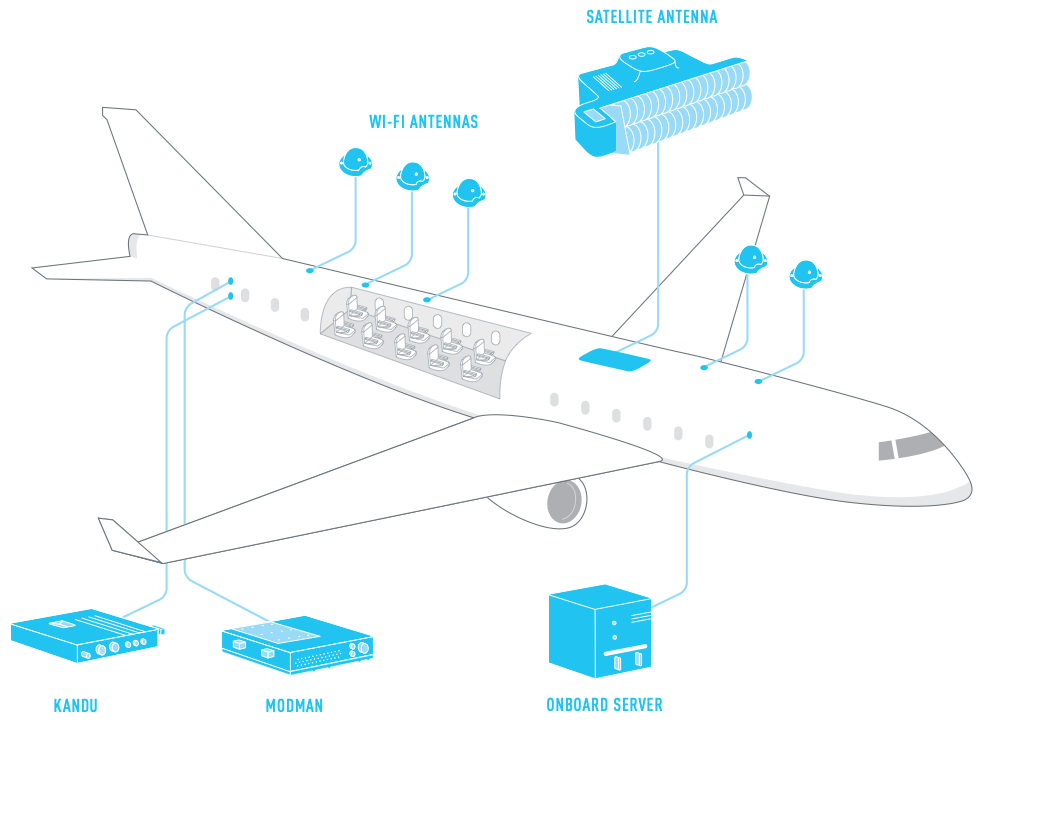 The Magical Science Of Wi Fi On Airplanes By Sarvesh Mathi Onezero