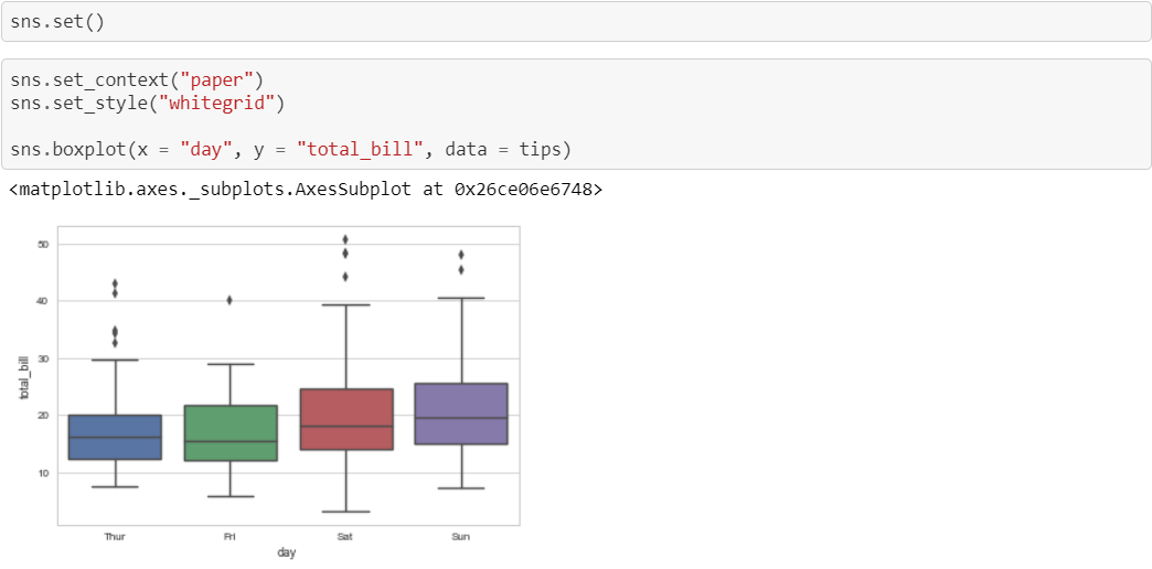Data Visualization with Python and Seaborn — Part 1: Loading
