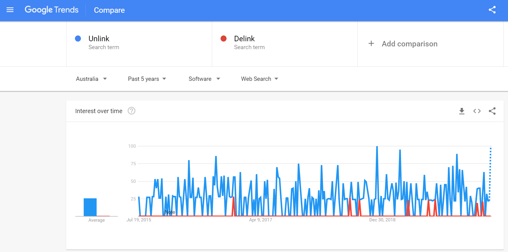A screenshot of Google Trends, comparing the usage of Unlink vs Delink over time.