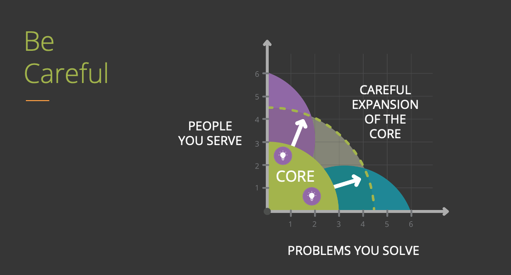 People on the Y-Axis | Problems on the X-Axis | Expansion is inevitable from the origin, approach it carefully