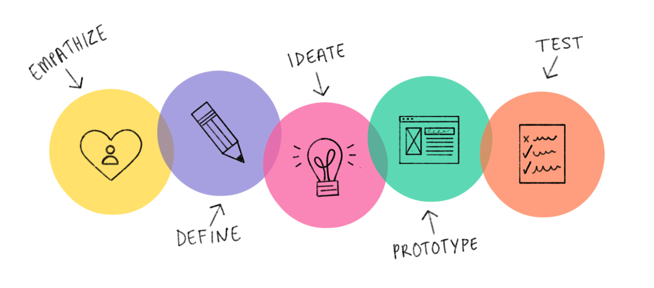 Design thinking process: empathise, define, ideate, prototype, test