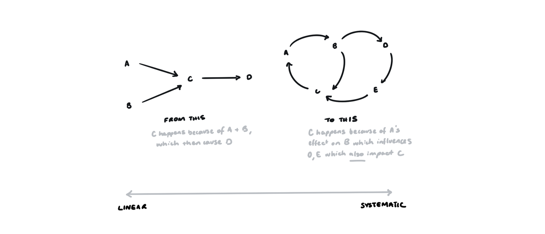 Linear Systems Thinking versus Loop Based Systems Thinking