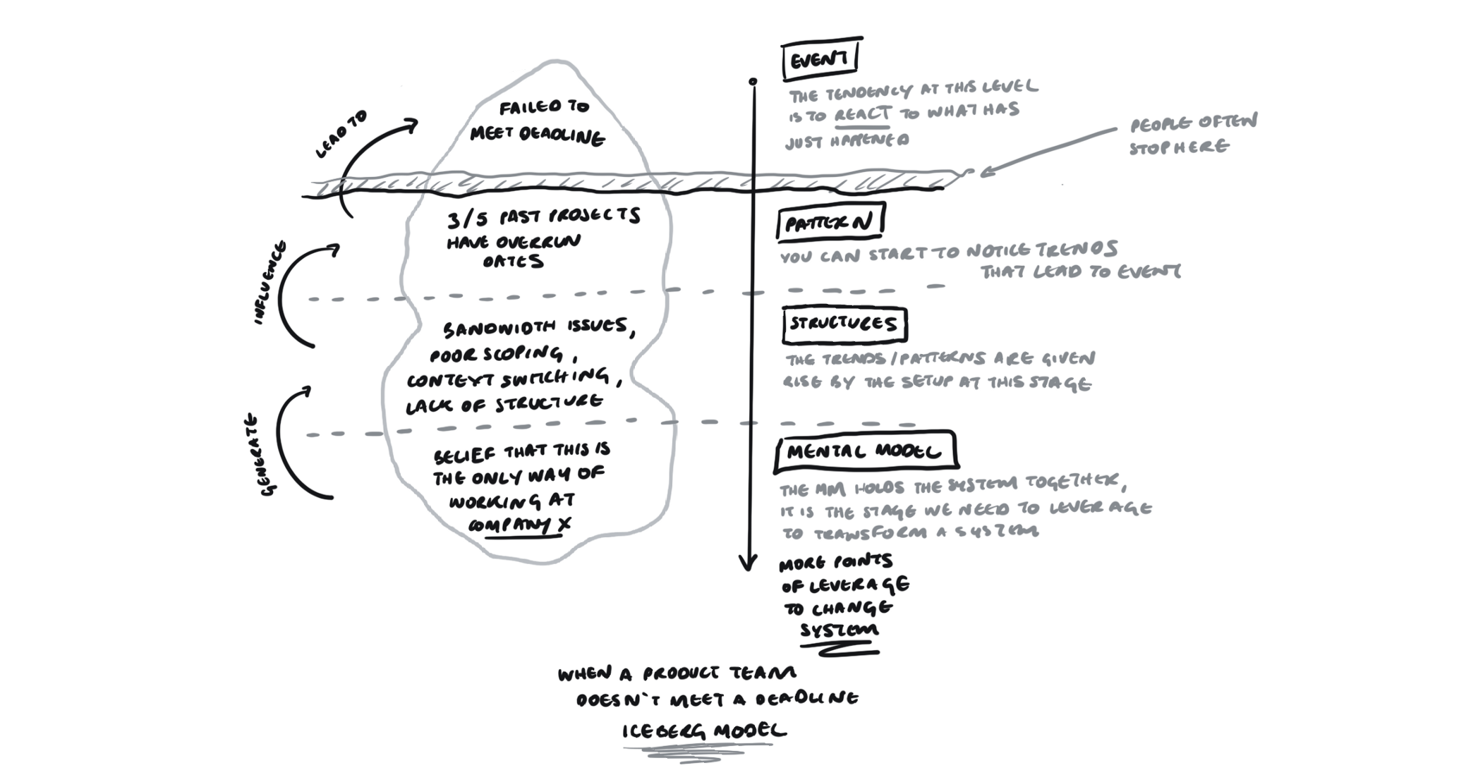 The Iceberg Model representing the Events, Patterns, Structures and Mental Models behind a product team missing a deadline.