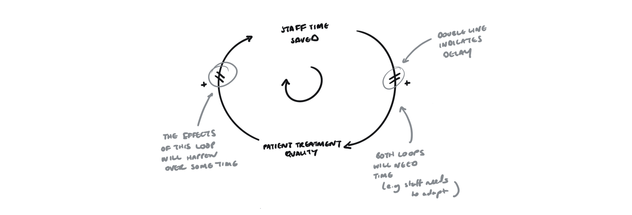 Diagram representing a delay within a causal loop.