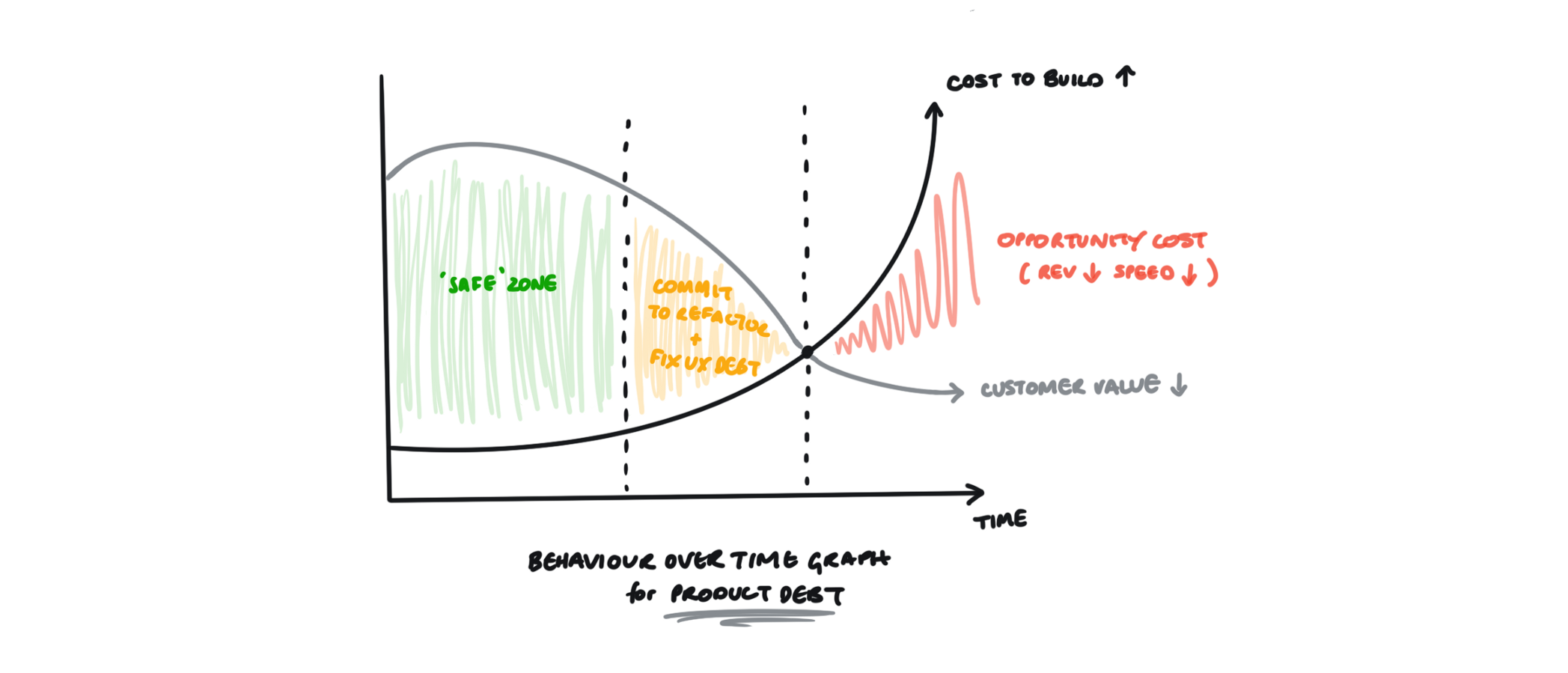A behaviour over time graph that indicates when a product team should address its mounting debt.