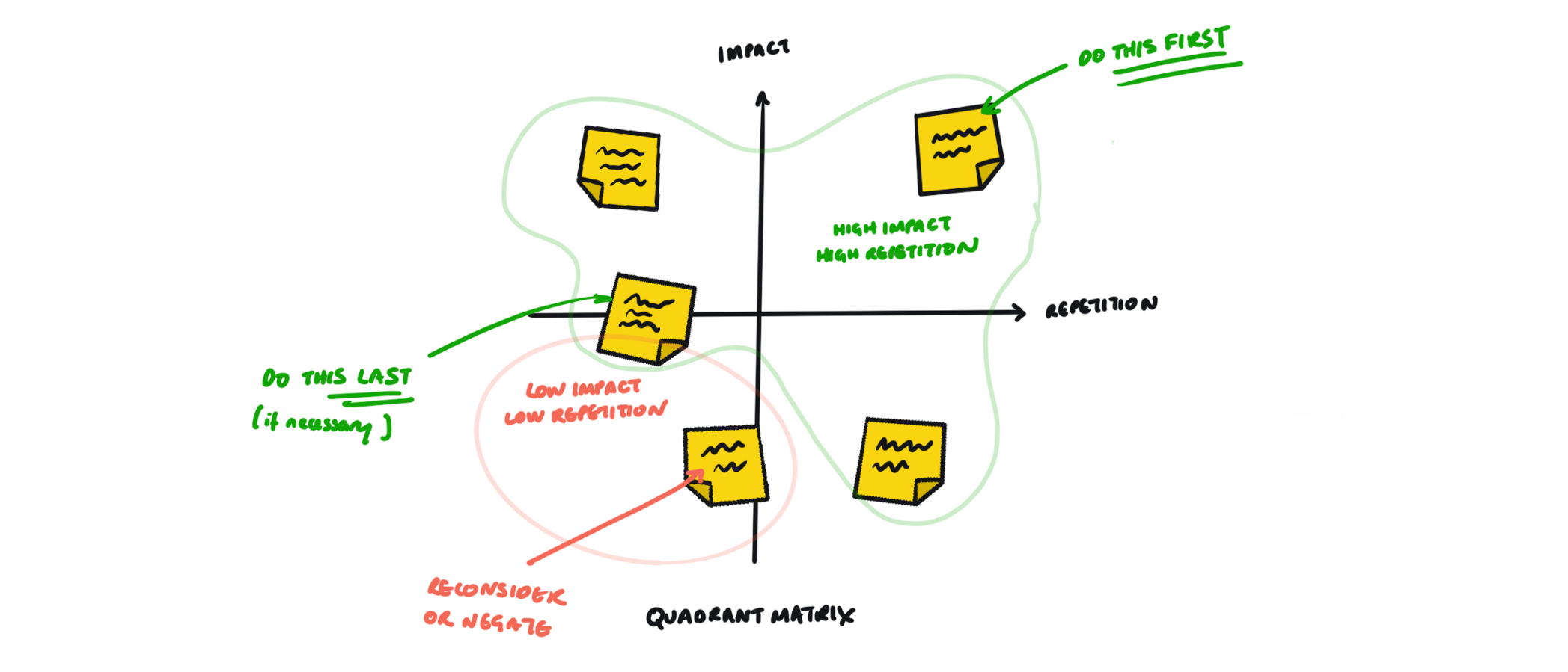 A quadrant of usability issues with repetition versus impact