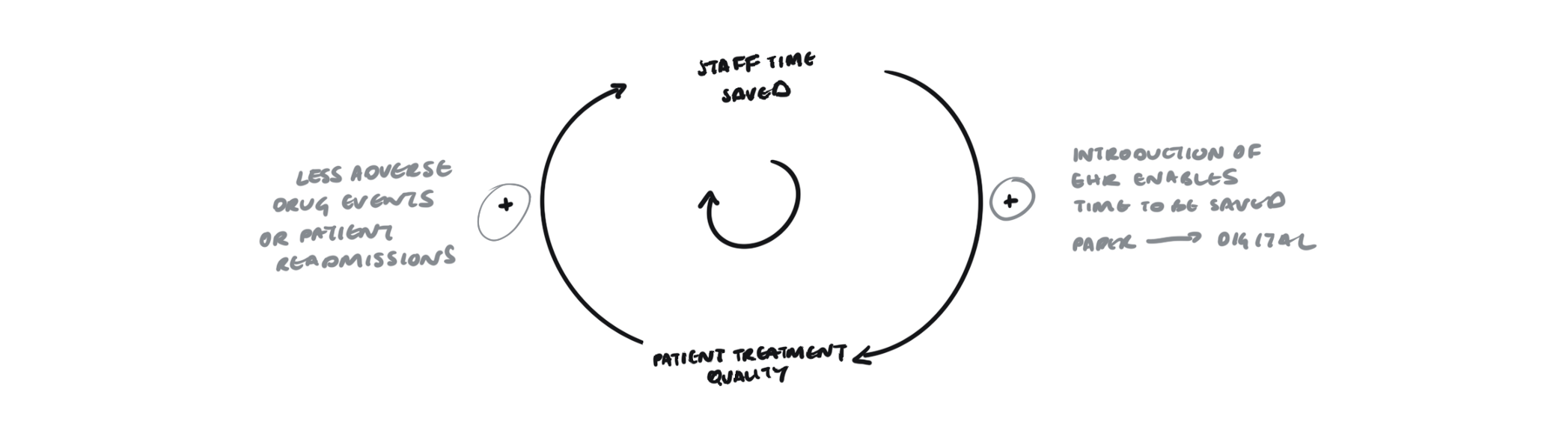 Diagram of a reinforcing feedback loop that shows the effects of introducing an Electronic Health Record or EHR.