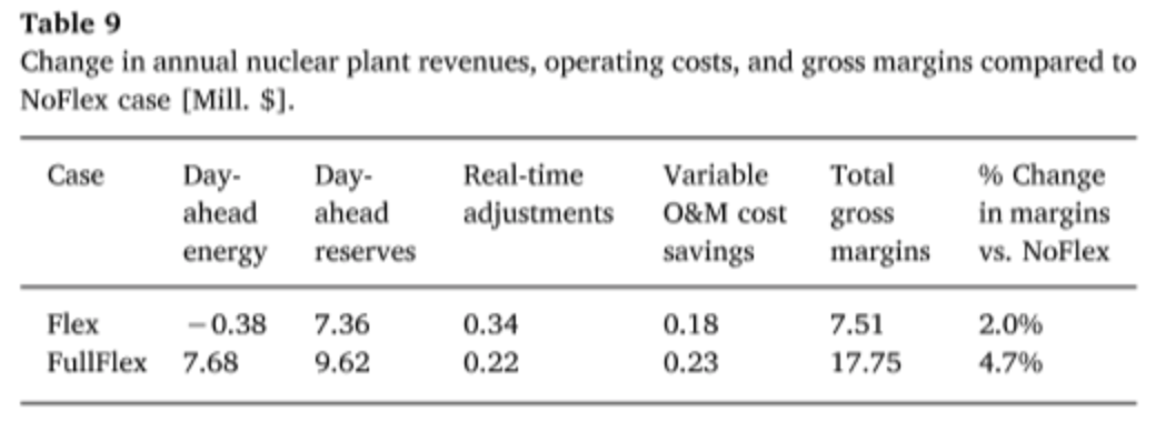 Table showing increasing in gross margins if nuclear were allowed to bid on day-ahead reserves