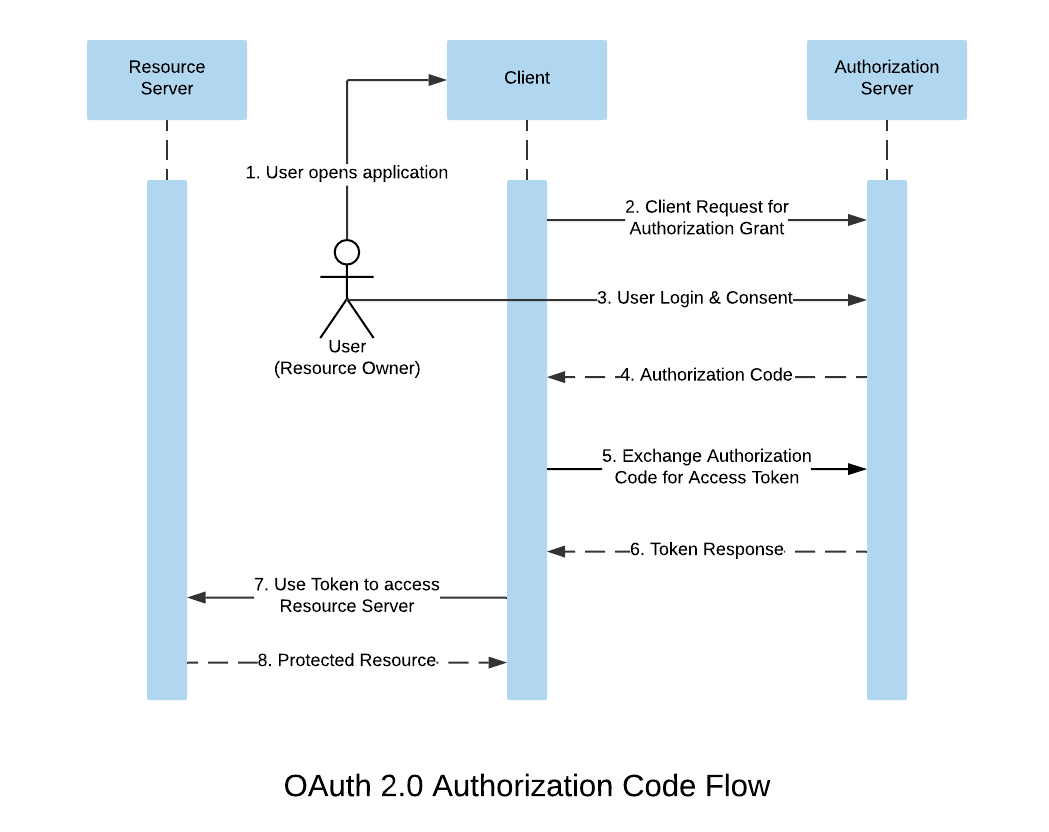 OAuth 2.0 Authorization Code Flow