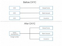 CKYC (Central KYC): Needed For Mutual Fund Investing
