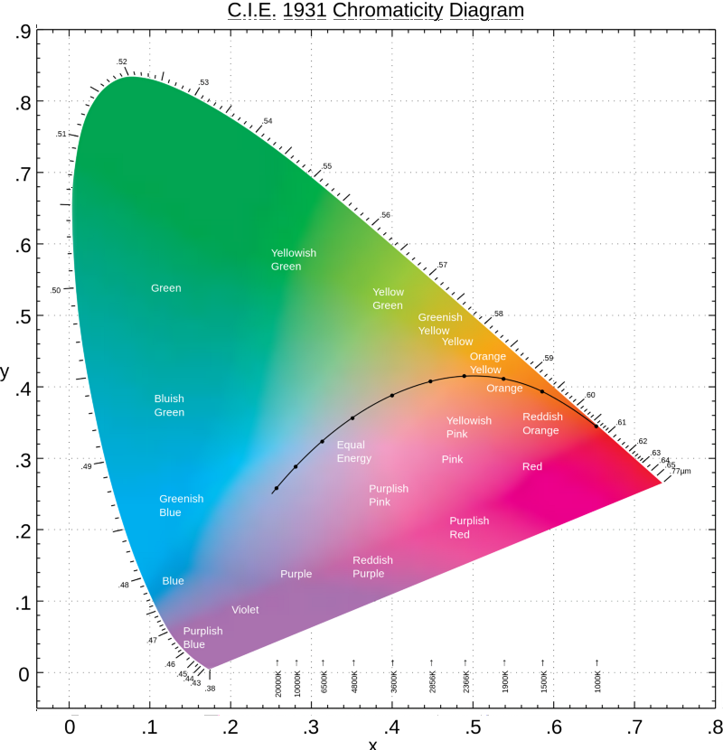 a beginner\u0027s guide to (cie) colorimetry color and imaging complementary color diagram color spectrum abstract wheel, colorful