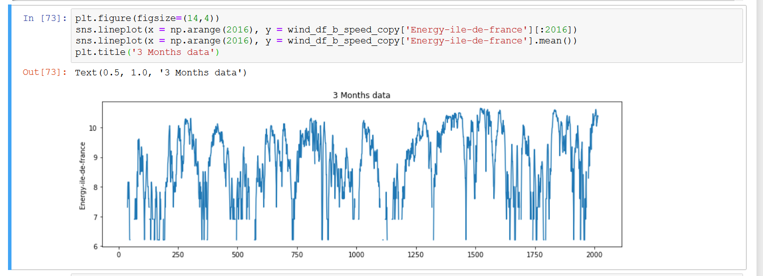 Figure G(b): 3 Months Time Series Analysis for Wind Energy (logarithmic scale)