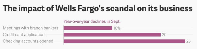 Scandal fallout: How fast is Wells Fargo losing customers on
