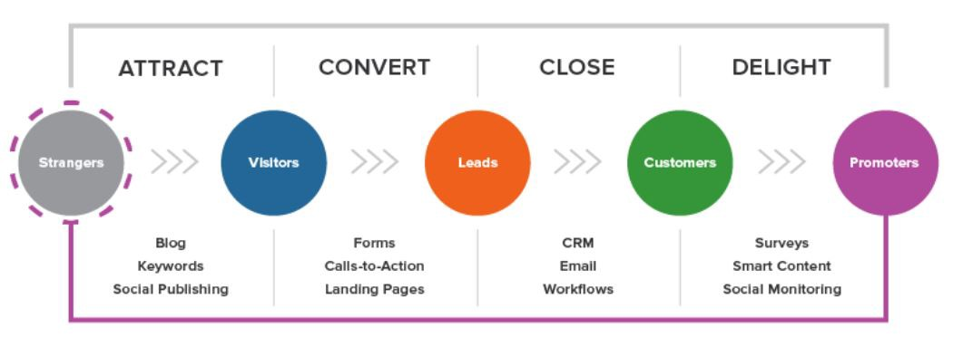 Hubspot picture of marketing lead generation diagram: 1. ATTRACT, 2. CONVERT, 3.CLOSE, 4. DELIGHT CUSTOMER.