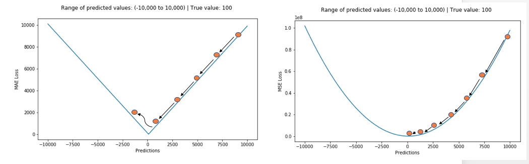 5 Regression Loss Functions All Machine Learners Should Know