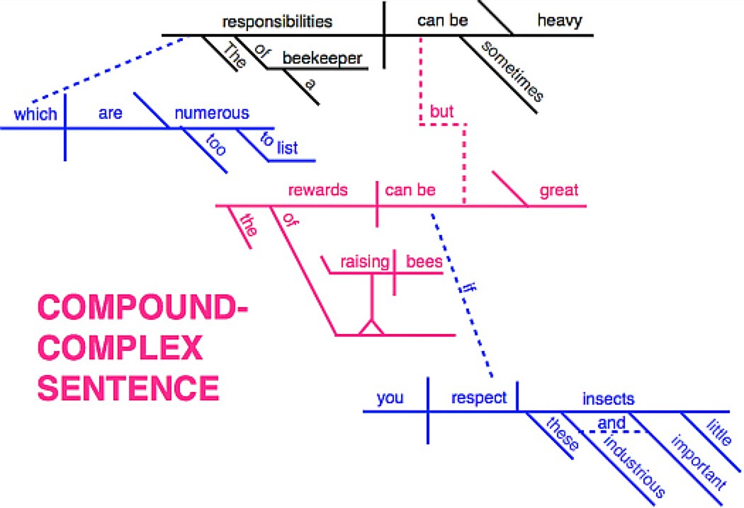 Introductory Sentence Diagramming For Dummies By Carma Barre The Writing Cooperative