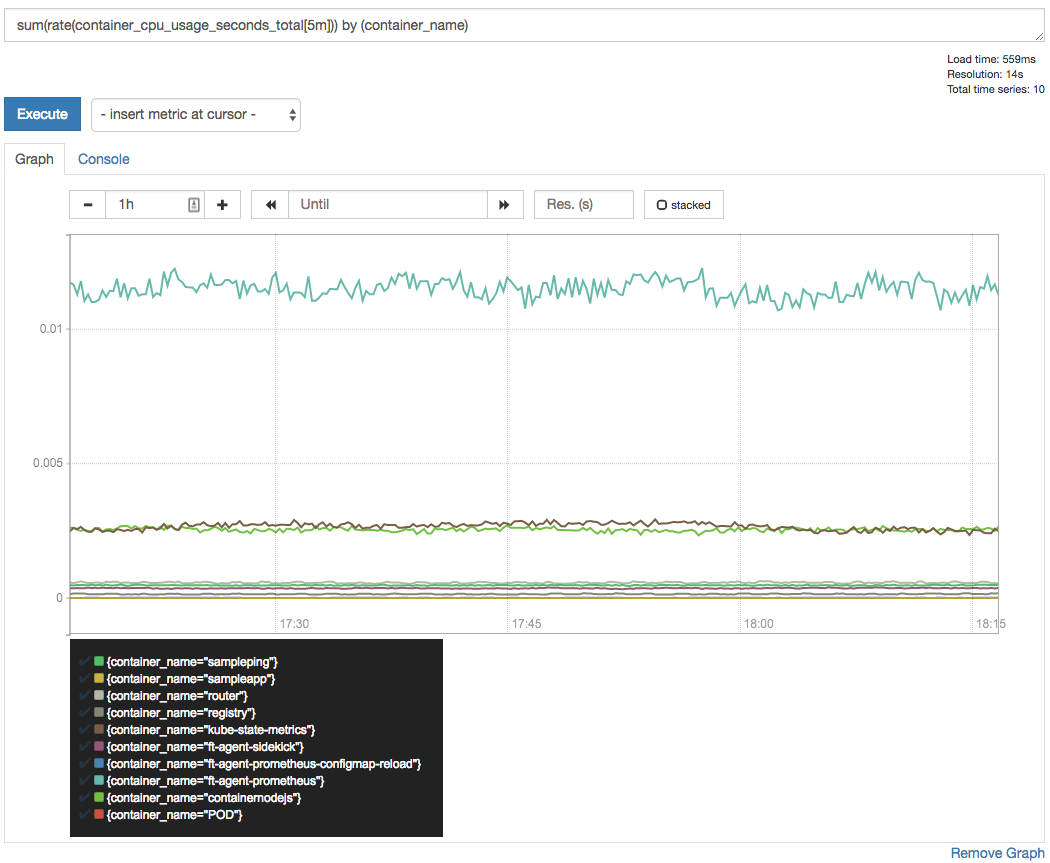 A Deep Dive into Kubernetes Metrics — Part 3 Container